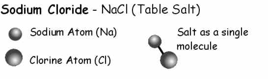 table salt molecule